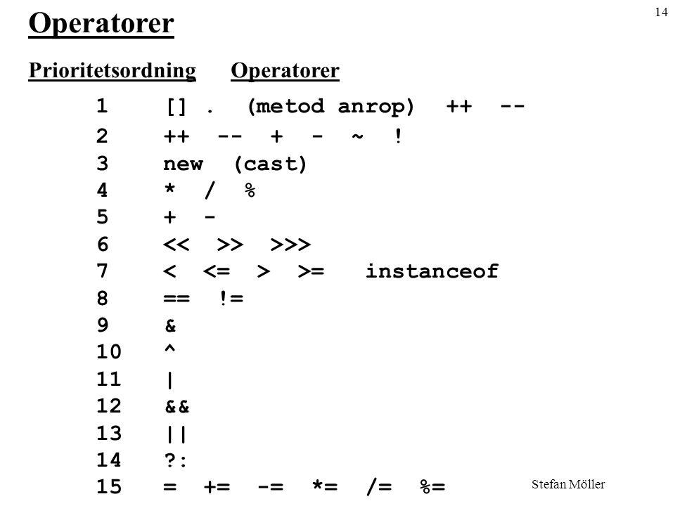 Operatorer Prioritetsordning Operatorer 1 [] . (metod anrop) ++ --